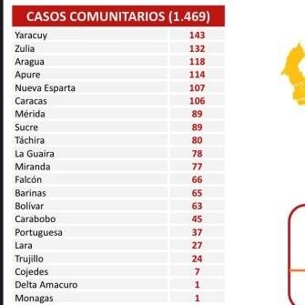 Diario Frontera, Frontera Digital,  REPORTE 435., Nacionales, ,1.474 nuevos contagios de Covid-19 reporta el país