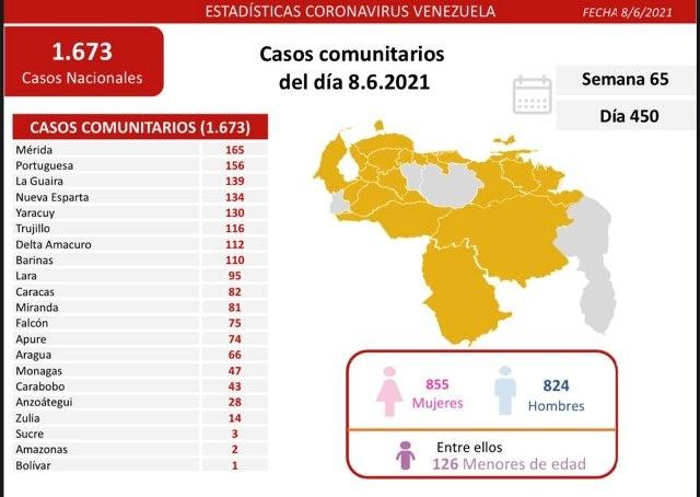 Diario Frontera, Frontera Digital,  REPORTE COVID DÍA 450, Nacionales, ,Reportan 1.679 nuevos contagios  de Covid-19 en el territorio nacional