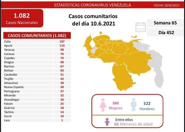 Diario Frontera, Frontera Digital,  REPORTE 452, Nacionales, ,Reportan 1.083 nuevos contagios de Covid-19 en el país