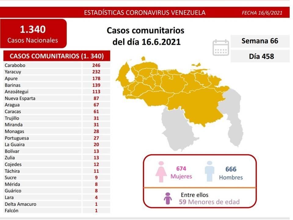Diario Frontera, Frontera Digital,  REPORTE 458, Nacionales, ,Reportan 1.341 nuevos contagios de Covid-19 en Venezuela
