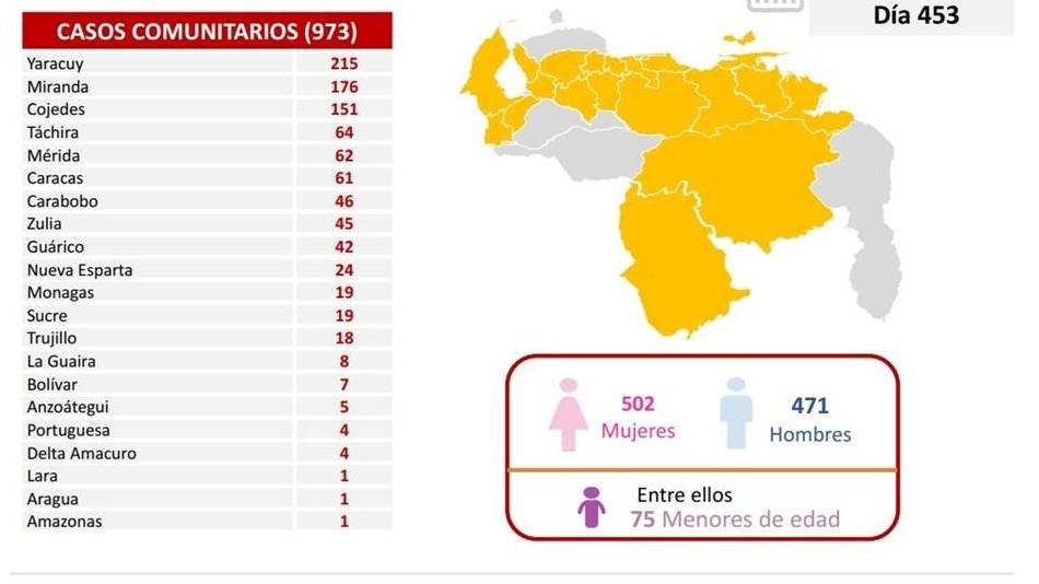 {Diario Frontera, Frontera Digital,  REPORTE COVID 453, Nacionales,