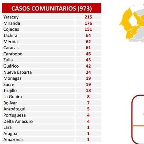 Frontera Digital,  REPORTE COVID 453, Nacionales,  973 nuevos contagios de Covid-19 reporta Venezuela