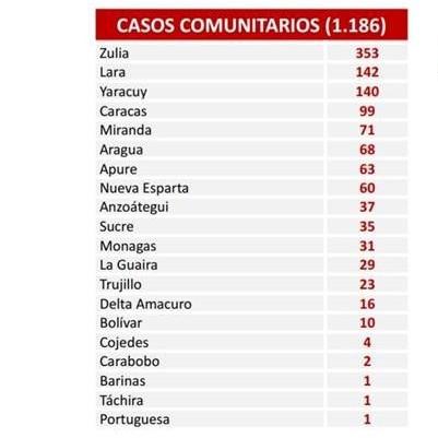 Diario Frontera, Frontera Digital,  REPORTE COVID 456, Nacionales, ,Venezuela reporta 1.197 nuevos contagios de Covid-19