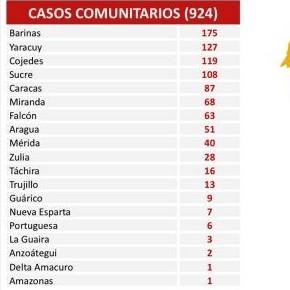 Diario Frontera, Frontera Digital,  REPORTE 480, Nacionales, ,927 nuevos contagios de Covid-19 registra Venezuela