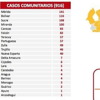 Diario Frontera, Frontera Digital,  REPORTE 495, Nacionales, ,Venezuela reporta 919 casos de Covid-19 en las últimas horas