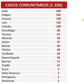Diario Frontera, Frontera Digital,  REPOIRTE 473, COVID-19, Nacionales, ,1.312 nuevos contagios de Covid-19 registra el país